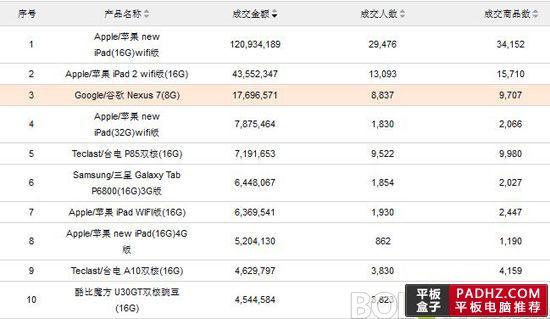 Taobao sieprpień 2012