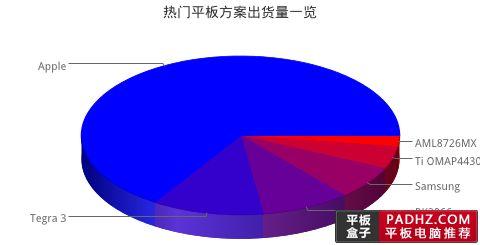 Taobao procesory sieprpień 2012
