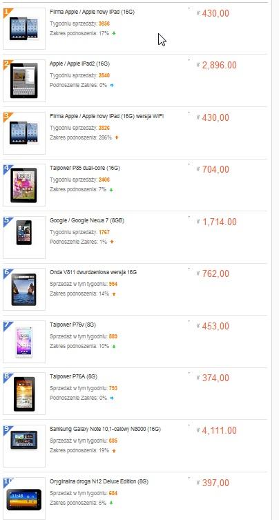 Taobao wrzesień 2012