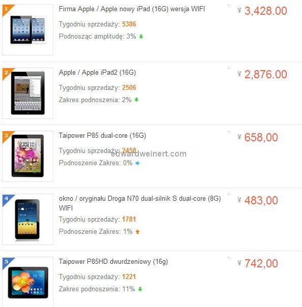 Ranking Taobao październik 2012