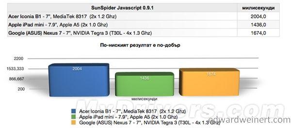 Acer Iconia Tab B1-8