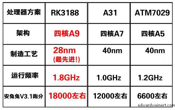 PIPO M9 Benchmark