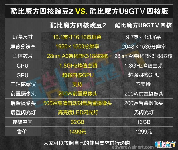 Cube U9GTV vs CubeU30GT2 RK3188