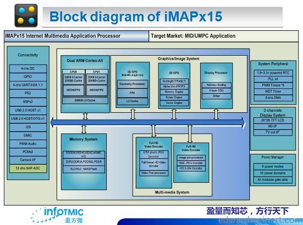 InfoTMIC iMAPx15 diagram