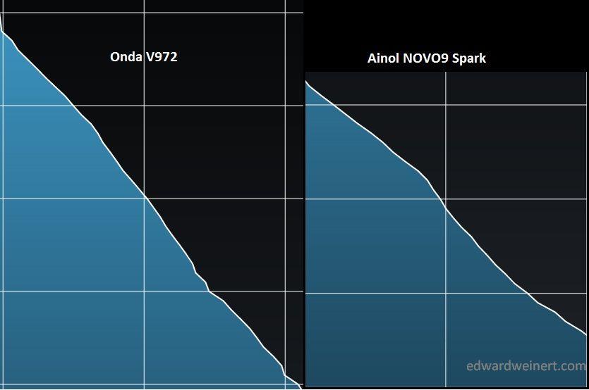 Onda V972 vs Ainol NOVO9 Spark - filmy