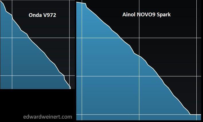 Onda V972 vs Ainol NOVO9 Spark - www