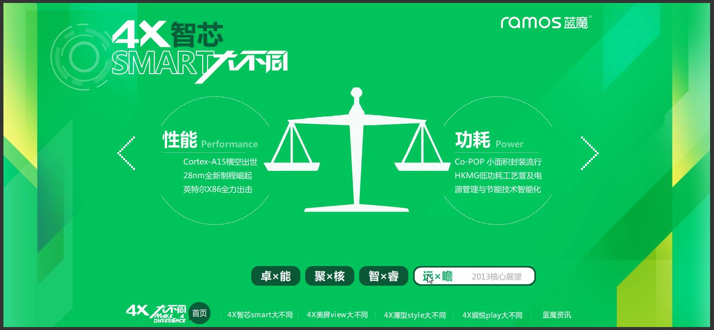 Ramos Samsung Exynos 5 Octa Cortex-A15