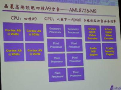 AmLogic AML8276-M8 2