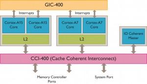 big-LITTLE-Cortex-A15-Cortex-A7