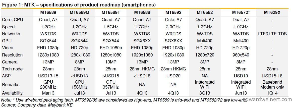 mediatek-roadmap-2013-2014-smartphones