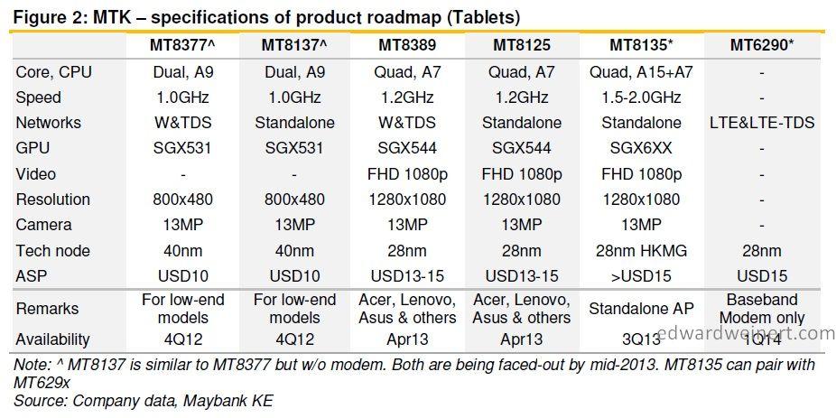 mediatek-roadmap-2013-2014-tablets