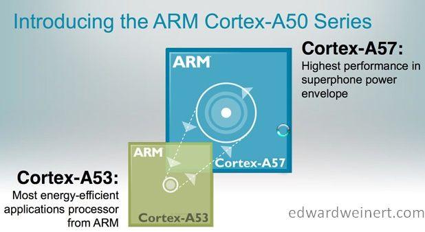 arm-cortex-a50