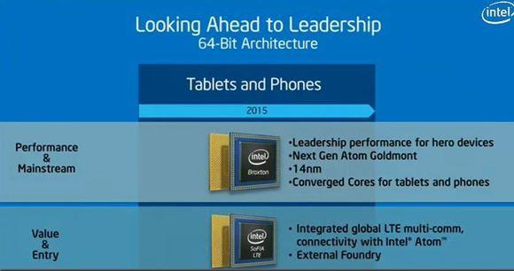 Intel-Sofia