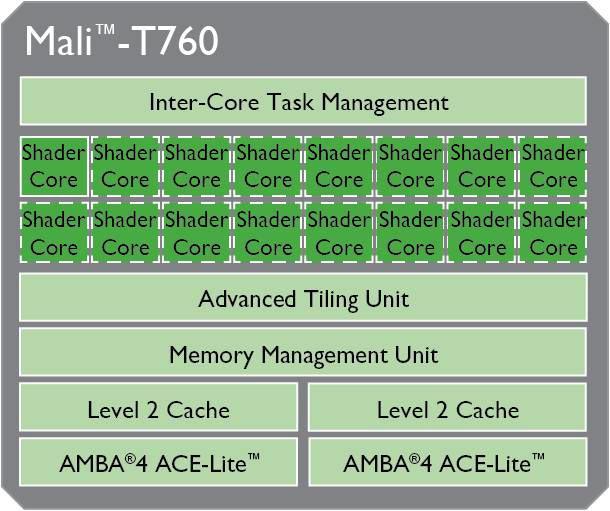 Mali-T760MP-LG