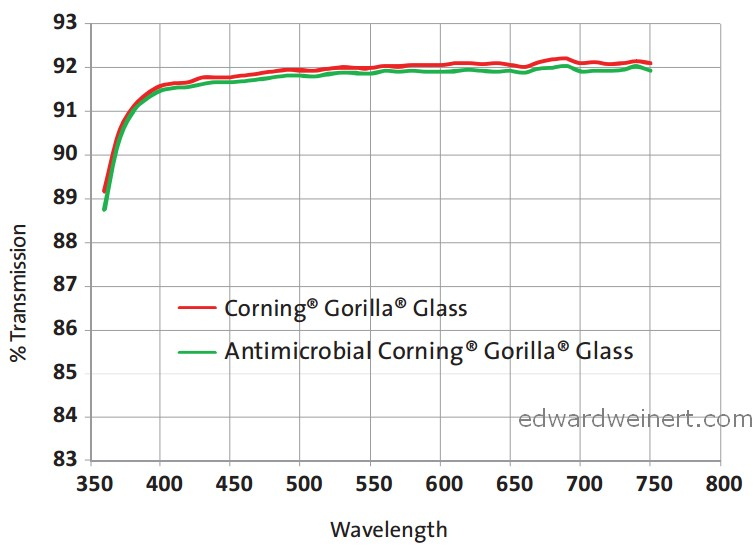 anitimicrobial-gorilla-glass-4
