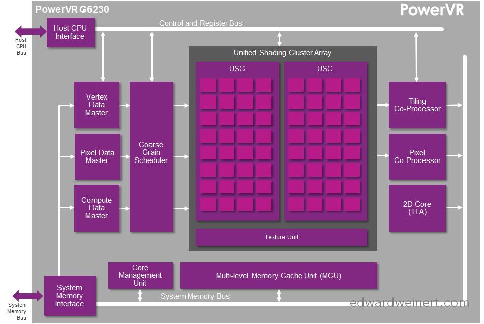 PowerVR-G6230-GPU-Allwinner-A80