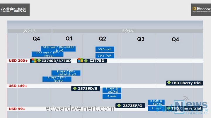 intel-emdoor-roadmap