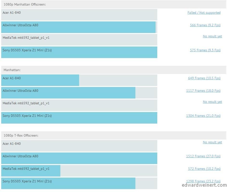 allwinner-ultraocta-a80-intel-atom-z3475-mediatek-mt6592-snapdragon-800-2