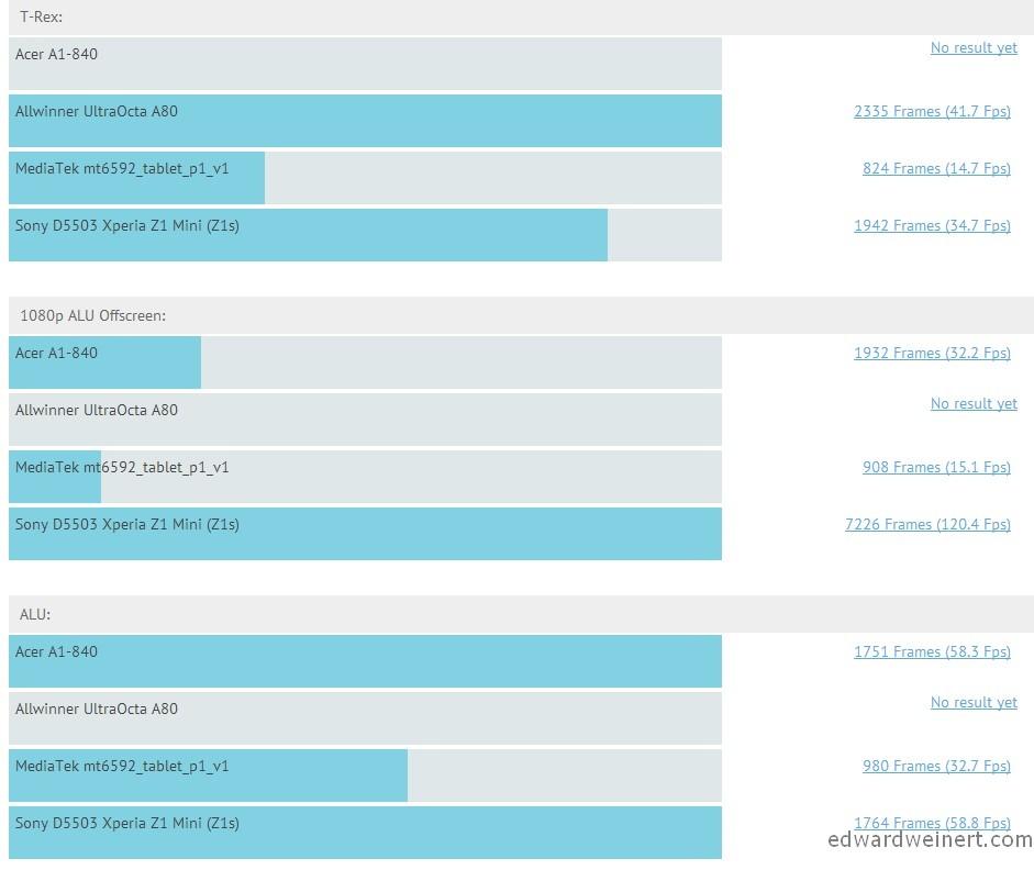 allwinner-ultraocta-a80-intel-atom-z3475-mediatek-mt6592-snapdragon-800-3