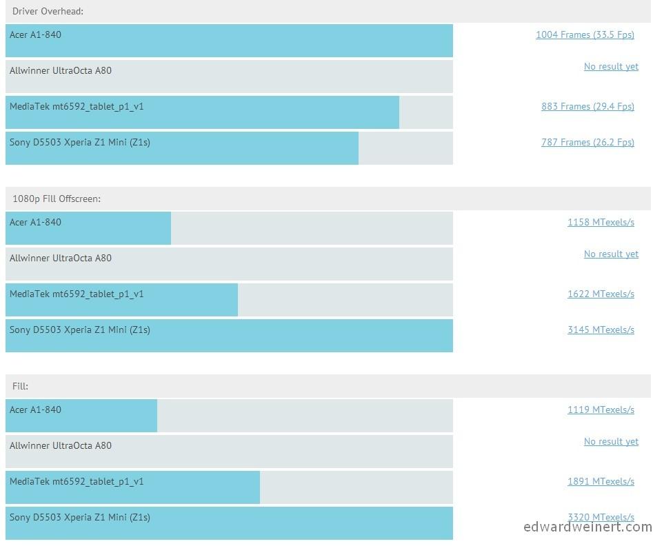allwinner-ultraocta-a80-intel-atom-z3475-mediatek-mt6592-snapdragon-800-5