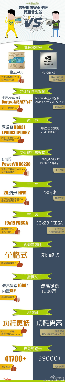 xiaomi-mipad-tegra-k1-vs-allwinner-a80