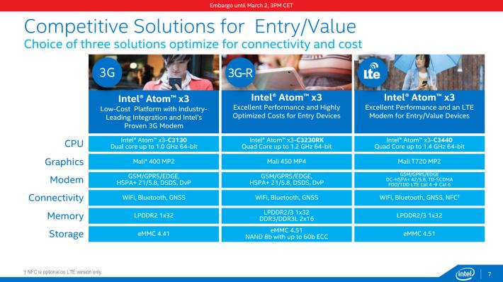 Intel-x3-series